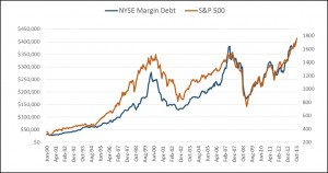 Margin debt level compared to S&P 500